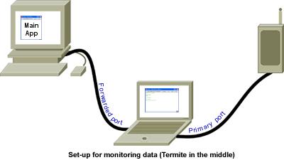 Termite: a simple RS232 terminal