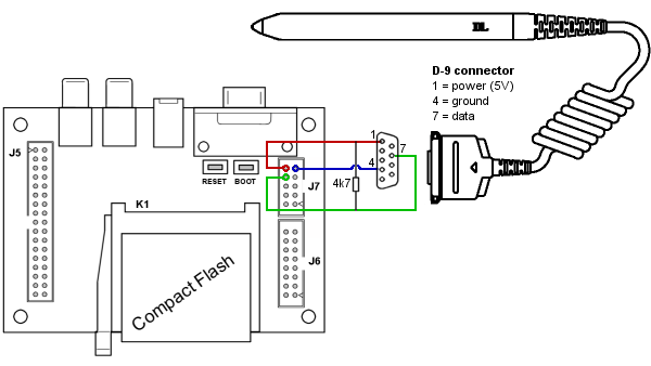 Diagram of the connection of a P51 wand to the H0420